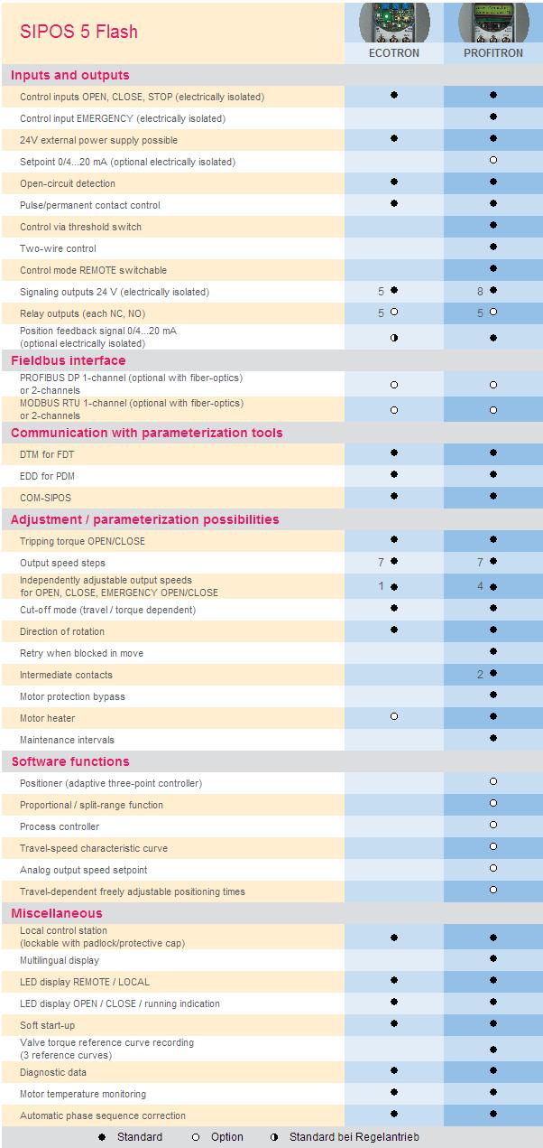 Tabel comparativ SIPOS ECOTRON versus PROFITRON